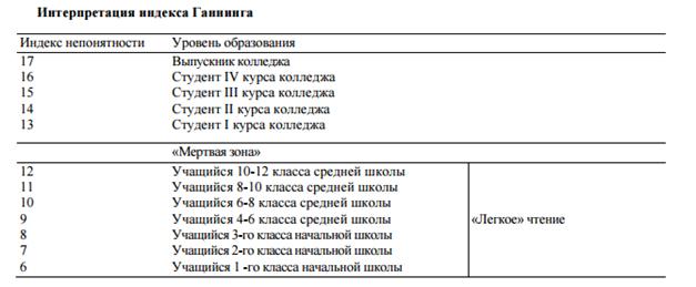 Индекс Ганнинга