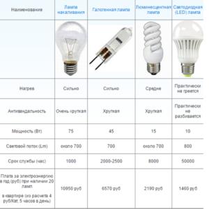 Характеристики ламп освещения
