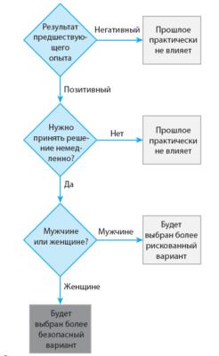 Схема принятия решений