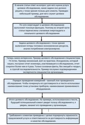 Структура технической статьи - копирайтинг