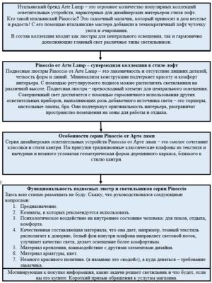 Структура статьи для категорий товара интернет-магазина - продающее описание