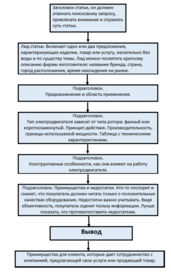 Структура статьи по категории товара - электродвигатель