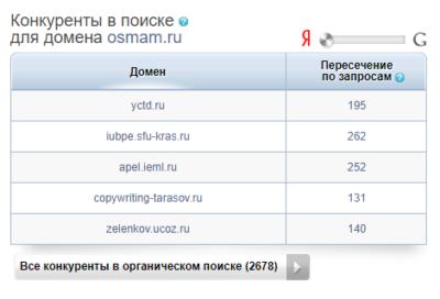 Конкуренты в моем домене